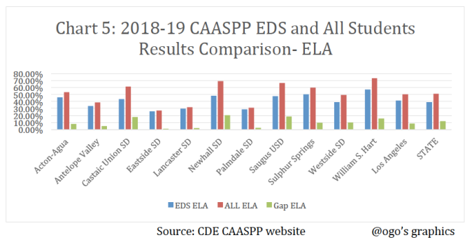 CAASPP EDS Vs ALL ELA Graph