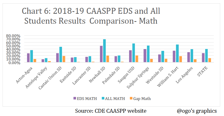 CAASPP EDS Vs ALL Math Graph