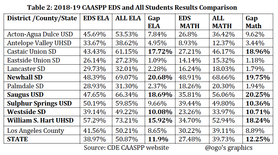 CAASPP EDS Vs All Table