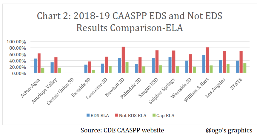 CAASPP EDS Vs Not EDS ELA Graph