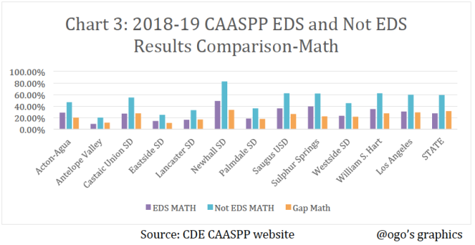 CAASPP EDS Vs Not EDS Math Graph
