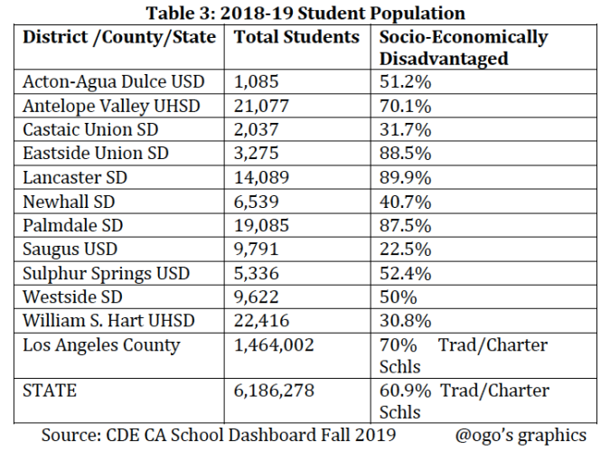 District Student Population